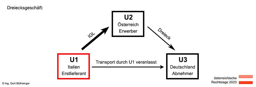 Dreiecksgeschäfte Aus österreichischer Sicht